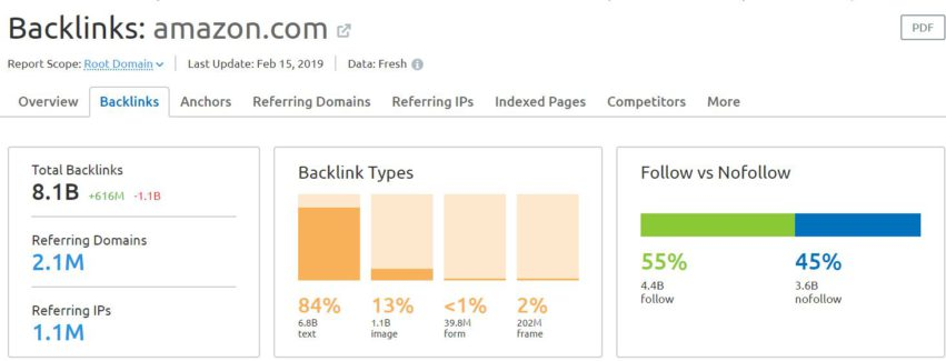 Image by Semrush showing Amazon backlinks