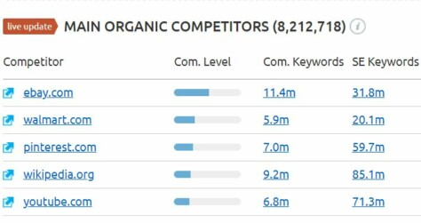 Semrush showing Amazon main competirors