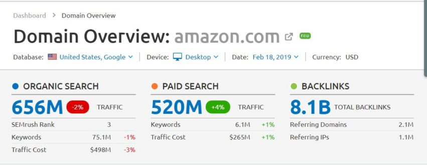 How To Find Competitors Keywords.This Semrush view over Amazon shows you how competitors will know your rank.